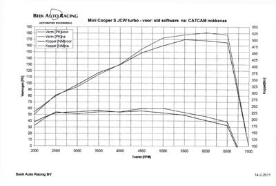 CAMSHAFTS | CAT CAMS performance camshafts