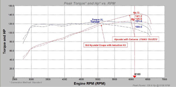 BMW engine selection | CAT CAMS performance camshafts